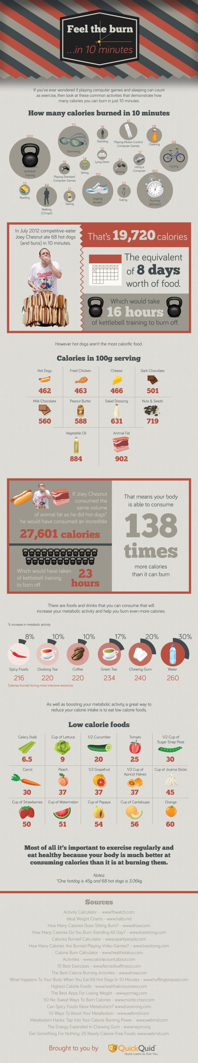 Feel The Burn - Calories in 10 Minutes